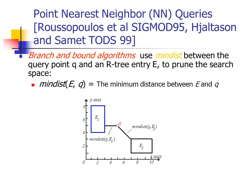 Point Nearest Neighbor (NN) Queries [Roussopoulos et al SIGMOD95, Hjaltason and Samet TODS 99] Branch and bound algorithms use mindist between the que