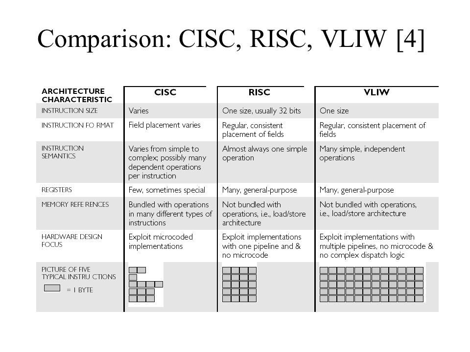 Comparison: CISC, RISC, VLIW [4]