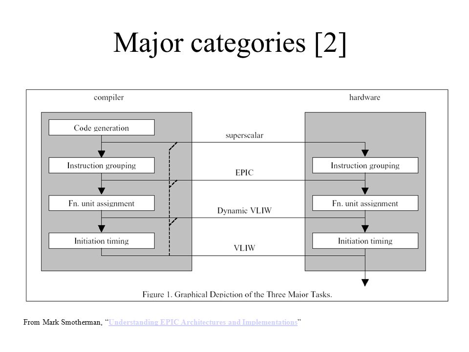 Major categories [2] From Mark Smotherman, Understanding EPIC Architectures and Implementations Understanding EPIC Architectures and Implementations