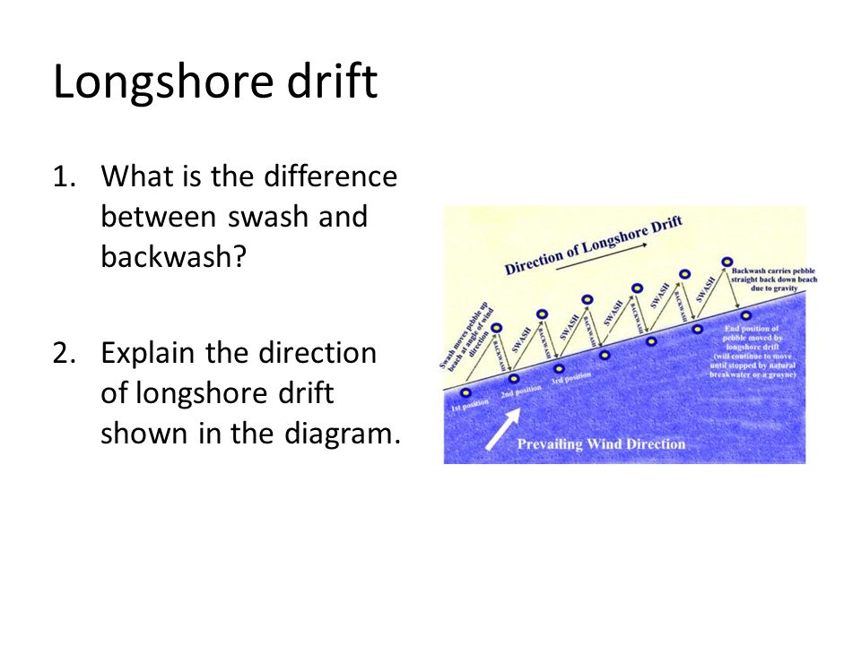 Longshore drift 1.What is the difference between swash and backwash? 2.Explain the direction of longshore drift shown in the diagram.