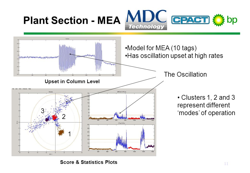 11 Plant Section - MEA Model for MEA (10 tags) Has oscillation upset at high rates Upset in Column Level 1 3 2 Score & Statistics Plots The Oscillation Clusters 1, 2 and 3 represent different 'modes' of operation