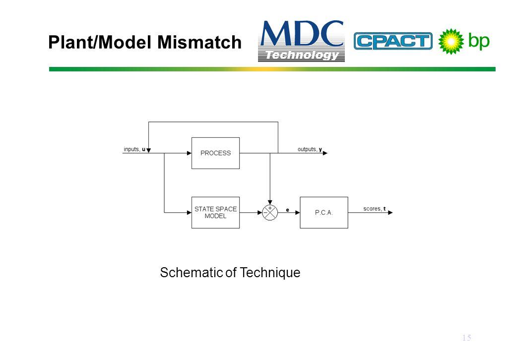 15 Plant/Model Mismatch Schematic of Technique