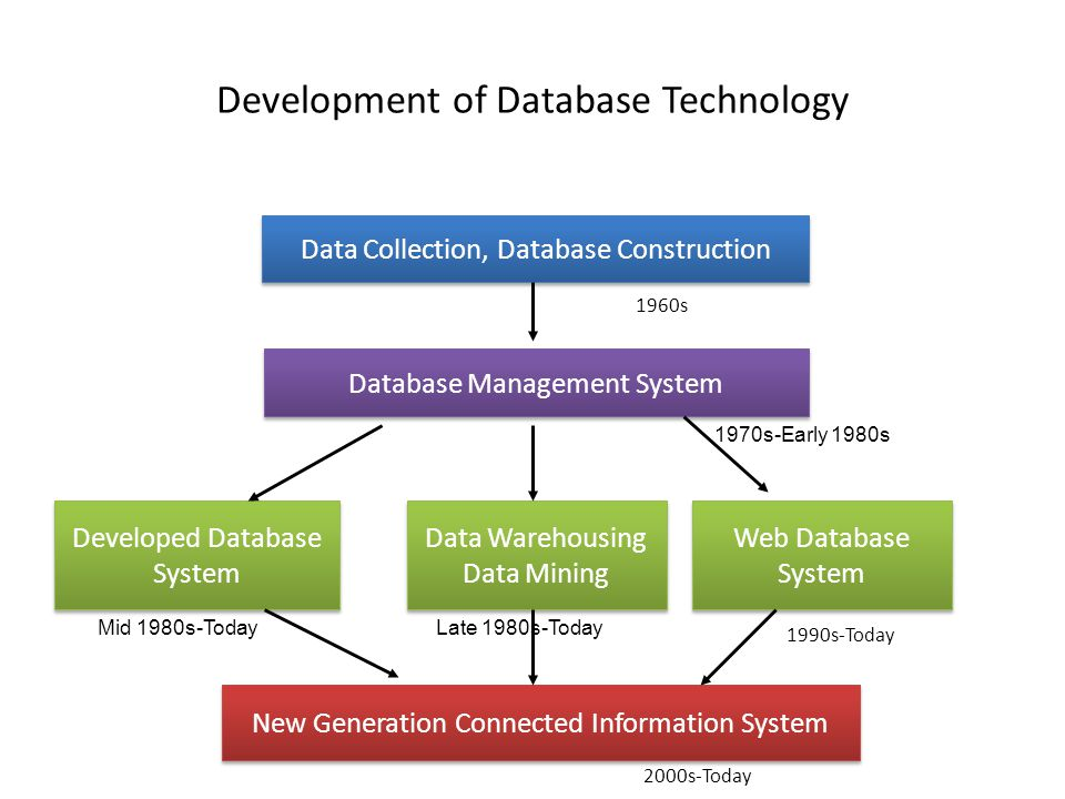 Development of Database Technology Data Collection, Database Construction Database Management System Developed Database System Developed Database System Data Warehousing Data Mining Data Warehousing Data Mining Web Database System Web Database System New Generation Connected Information System 1960s 1970s-Early 1980s Mid 1980s-TodayLate 1980s-Today 1990s-Today 2000s-Today
