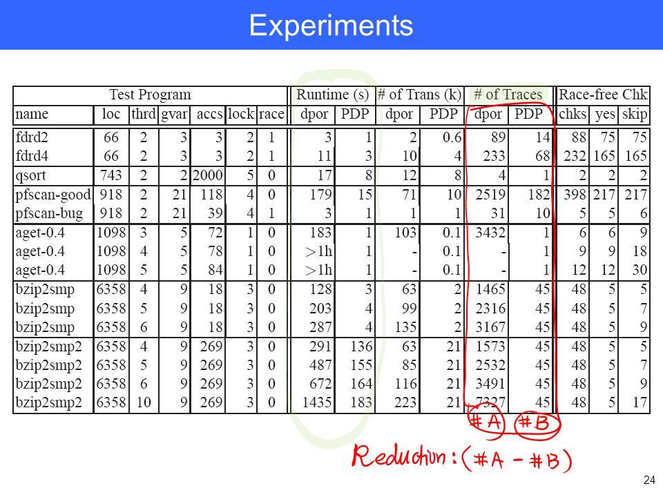 24 Experiments