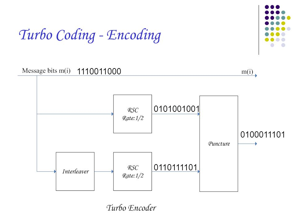 0101001001 1110011000 0110111101 0100011101 Turbo Coding - Encoding