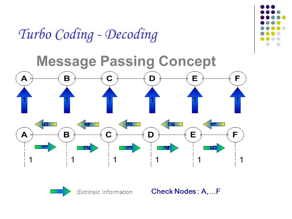 Message Passing Concept :Extrinsic Information Check Nodes : A,…F Turbo Coding - Decoding