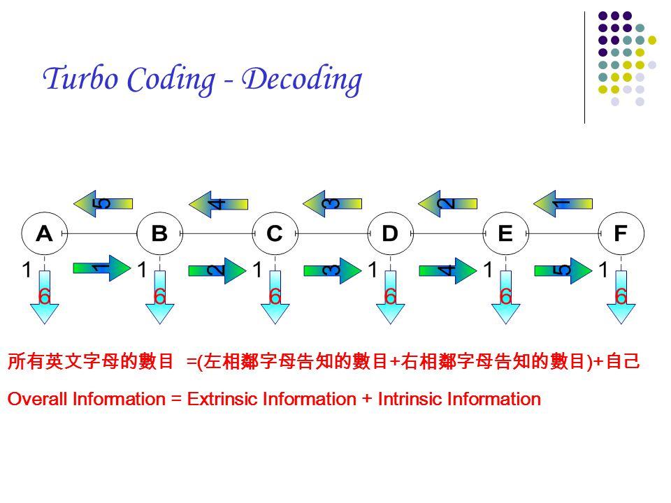 所有英文字母的數目 =( 左相鄰字母告知的數目 + 右相鄰字母告知的數目 )+ 自己 Overall Information = Extrinsic Information + Intrinsic Information Turbo Coding - Decoding
