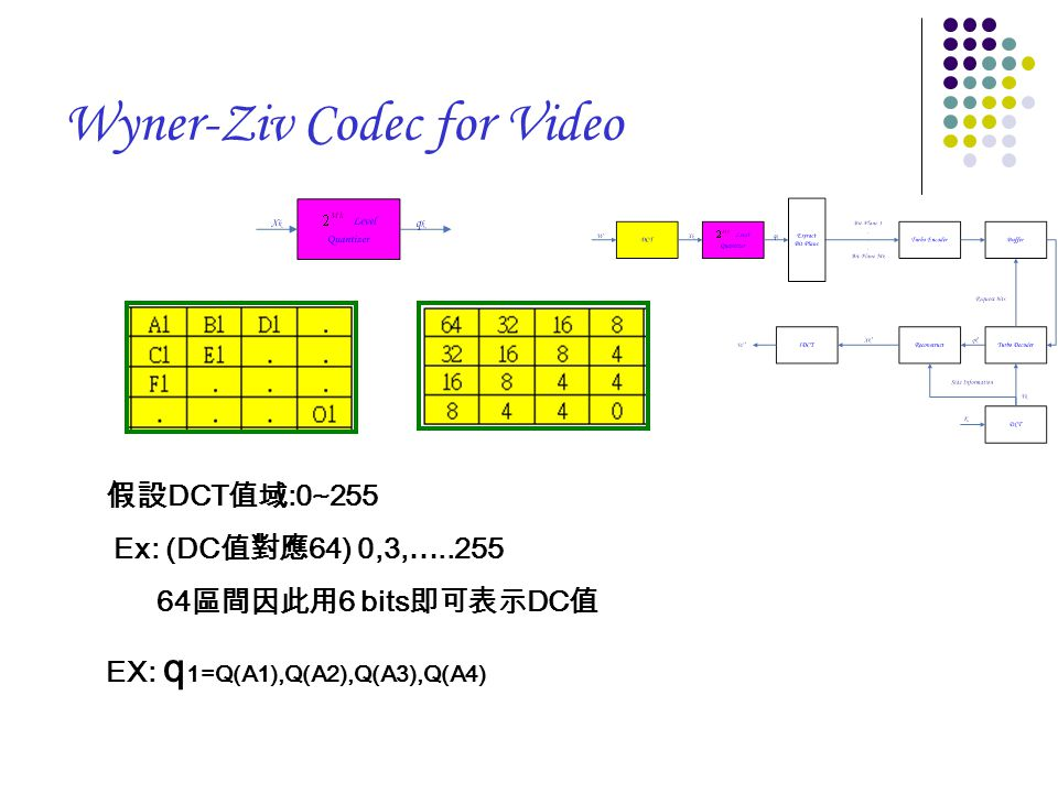 Wyner-Ziv Codec for Video 假設 DCT 值域 :0~255 Ex: (DC 值對應 64) 0,3,…..255 64 區間因此用 6 bits 即可表示 DC 值 EX: q 1=Q(A1),Q(A2),Q(A3),Q(A4)
