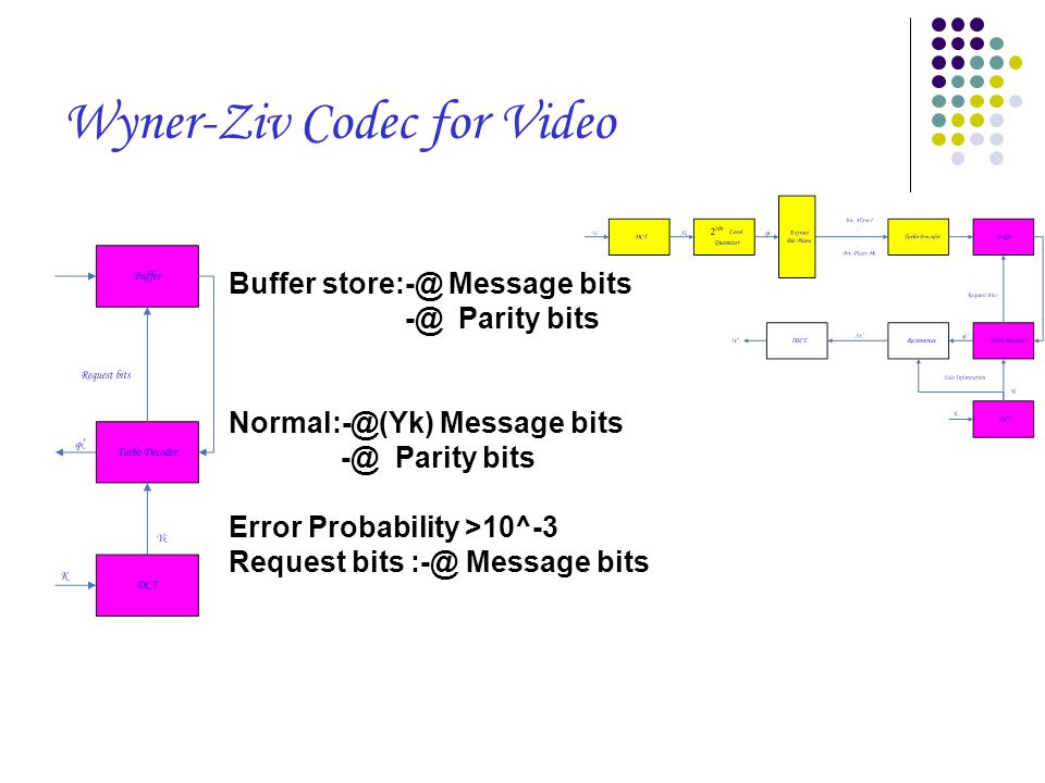Wyner-Ziv Codec for Video Buffer store:-@ Message bits -@ Parity bits Normal:-@(Yk) Message bits -@ Parity bits Error Probability >10^-3 Request bits :-@ Message bits