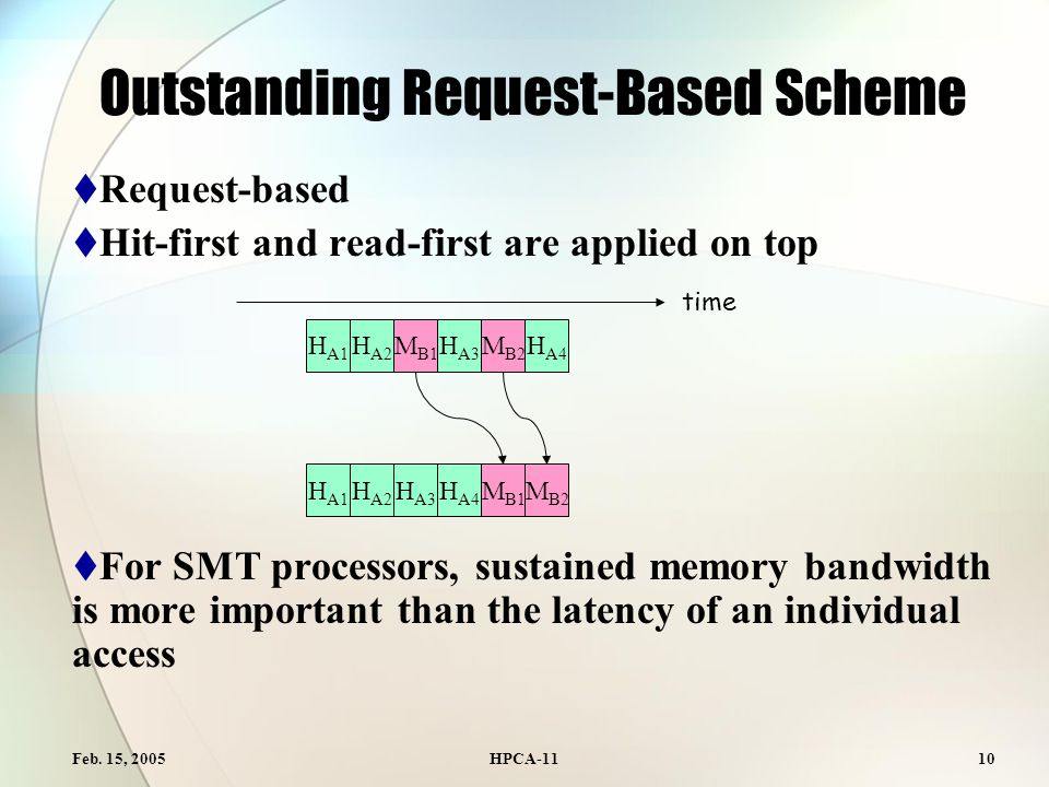 Feb. 15, 2005HPCA-1110 Outstanding Request-Based Scheme  Request-based  Hit-first and read-first are applied on top  For SMT processors, sustained