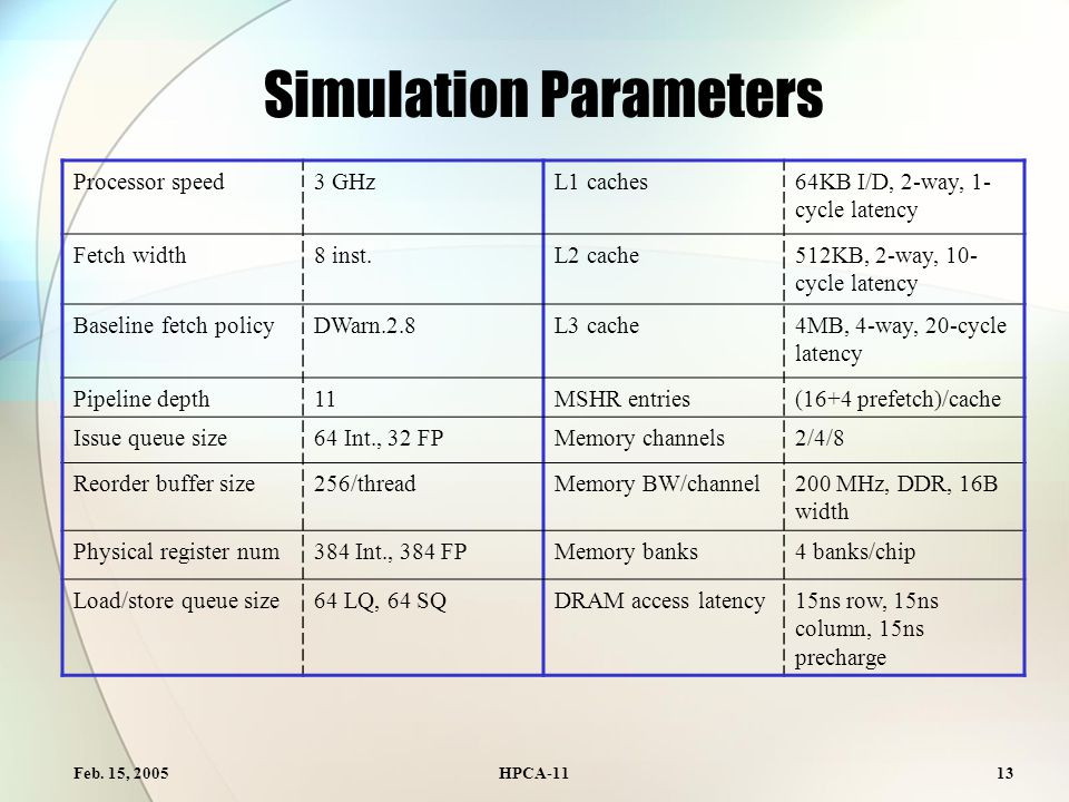 Feb. 15, 2005HPCA-1113 Simulation Parameters Processor speed3 GHzL1 caches64KB I/D, 2-way, 1- cycle latency Fetch width8 inst.L2 cache512KB, 2-way, 10