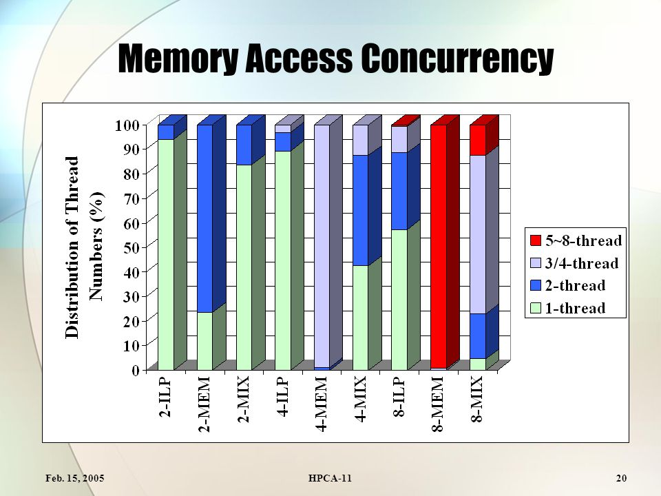 Feb. 15, 2005HPCA-1120 Memory Access Concurrency
