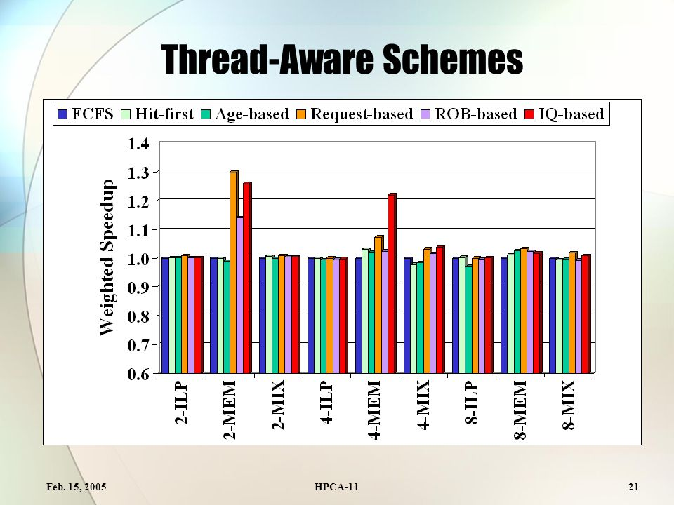Feb. 15, 2005HPCA-1121 Thread-Aware Schemes
