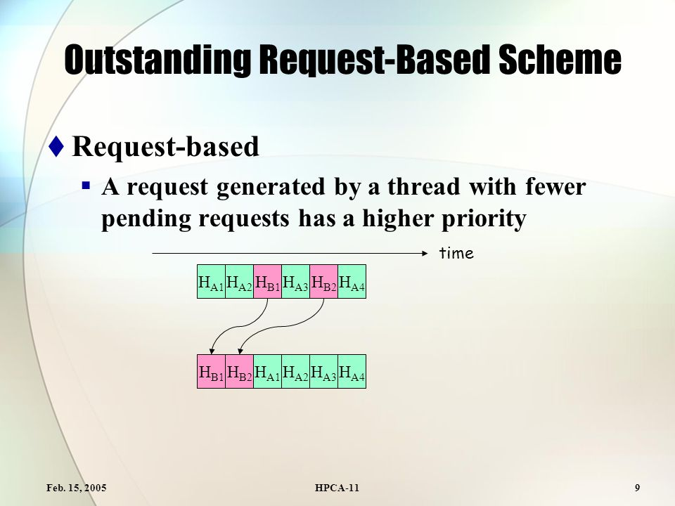 Feb. 15, 2005HPCA-119 Outstanding Request-Based Scheme  Request-based  A request generated by a thread with fewer pending requests has a higher prio