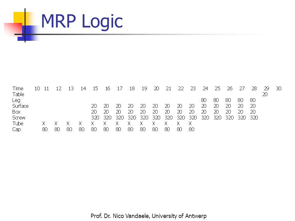 Prof. Dr. Nico Vandaele, University of Antwerp MRP Logic