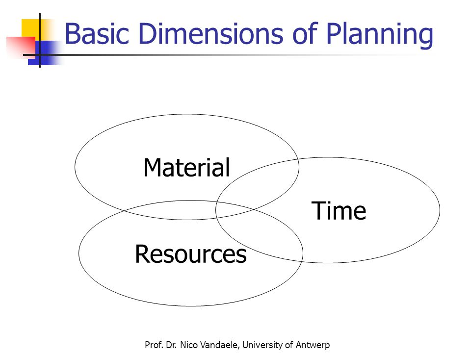 Prof. Dr. Nico Vandaele, University of Antwerp Basic Dimensions of Planning Material Time Resources
