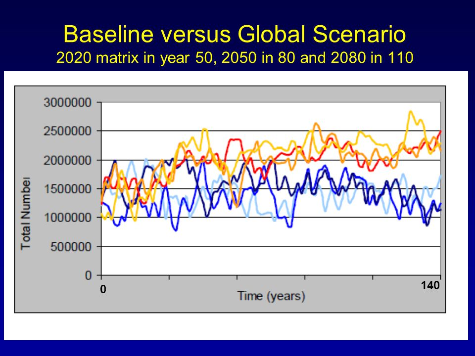 140 0 Baseline versus Global Scenario 2020 matrix in year 50, 2050 in 80 and 2080 in 110