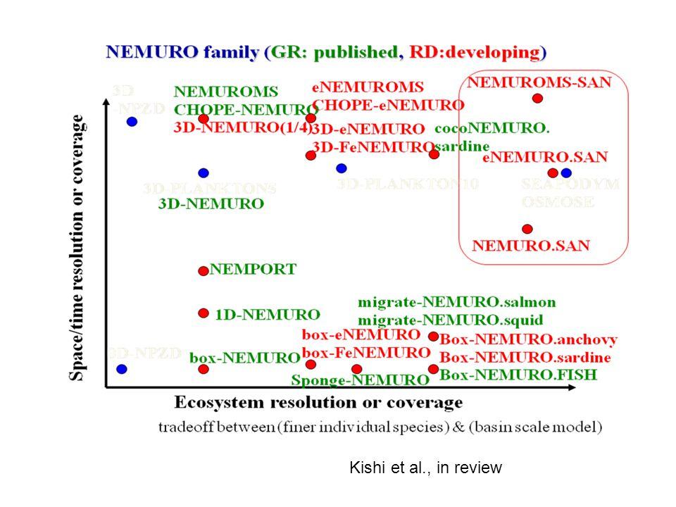 Kishi et al., in review