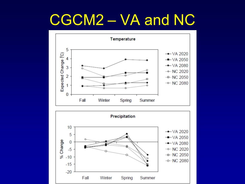 CGCM2 – VA and NC