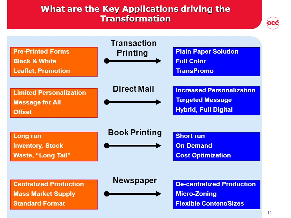 17 Transaction Printing What are the Key Applications driving the Transformation Pre-Printed Forms Black & White Leaflet, Promotion Plain Paper Solution Full Color TransPromo Direct Mail Limited Personalization Message for All Offset Increased Personalization Targeted Message Hybrid, Full Digital Book Printing Long run Inventory, Stock Waste, Long Tail Centralized Production Mass Market Supply Standard Format Short run On Demand Cost Optimization De-centralized Production Micro-Zoning Flexible Content/Sizes Newspaper
