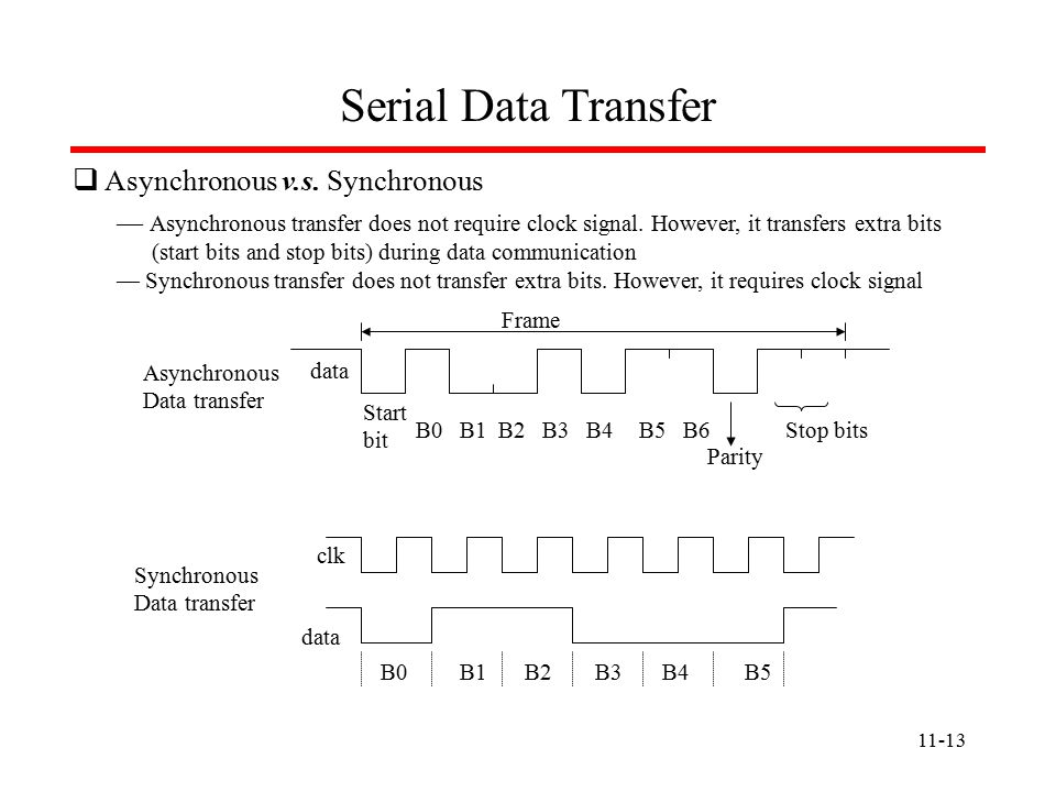 11-13 Serial Data Transfer  Asynchronous v.s.