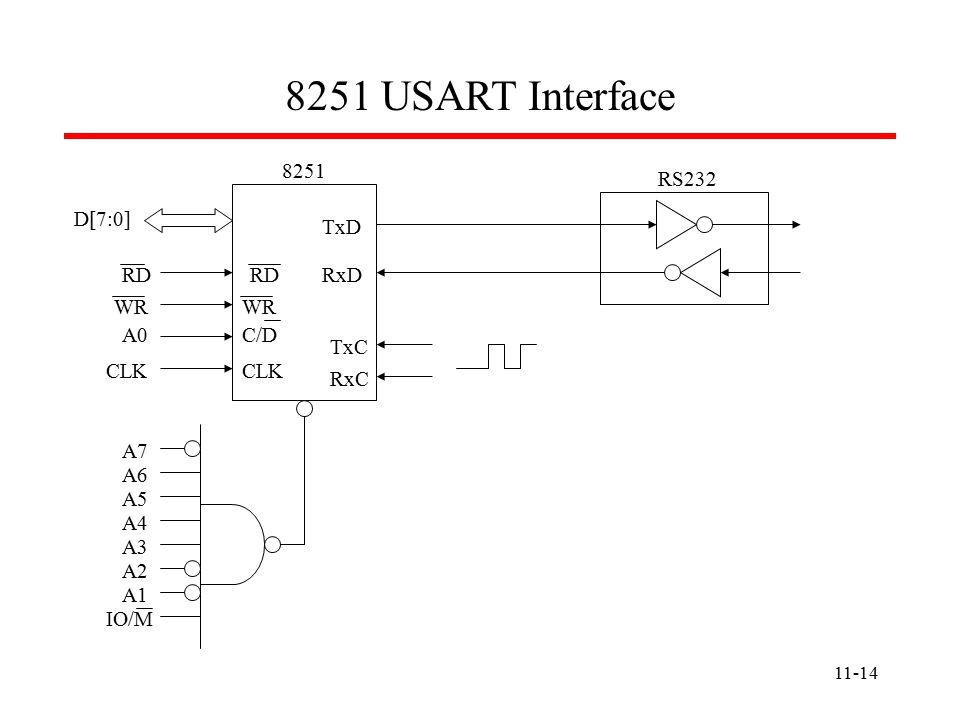 11-14 8251 USART Interface A7 A6 A5 A4 A3 A2 A1 IO/M D[7:0] RD WR A0C/D CLK TxC RxC TxD RxD 8251 RS232