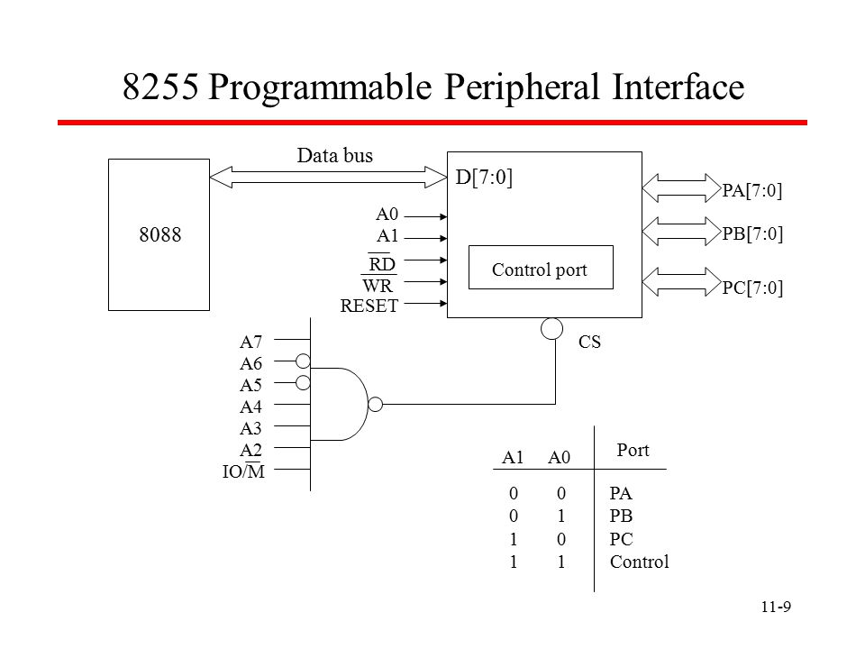Programmable Peripheral Interface Data bus 8088 D[7:0] A0 A1 RD WR RESET CS Control port PA[7:0] PB[7:0] PC[7:0] A7 A6 A5 A4 A3 A2 IO/M A1 A0 Port PA PB PC Control