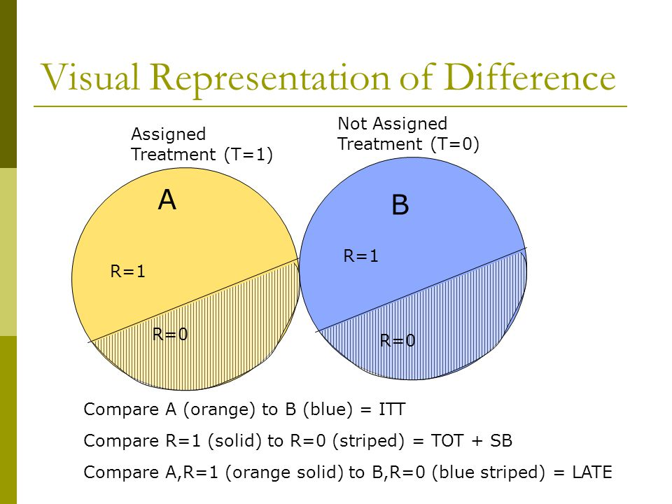 Visual Representation of Difference Assigned Treatment (T=1) A B Not Assigned Treatment (T=0) R=1 R=0 R=1 Compare A (orange) to B (blue) = ITT Compare R=1 (solid) to R=0 (striped) = TOT + SB Compare A,R=1 (orange solid) to B,R=0 (blue striped) = LATE