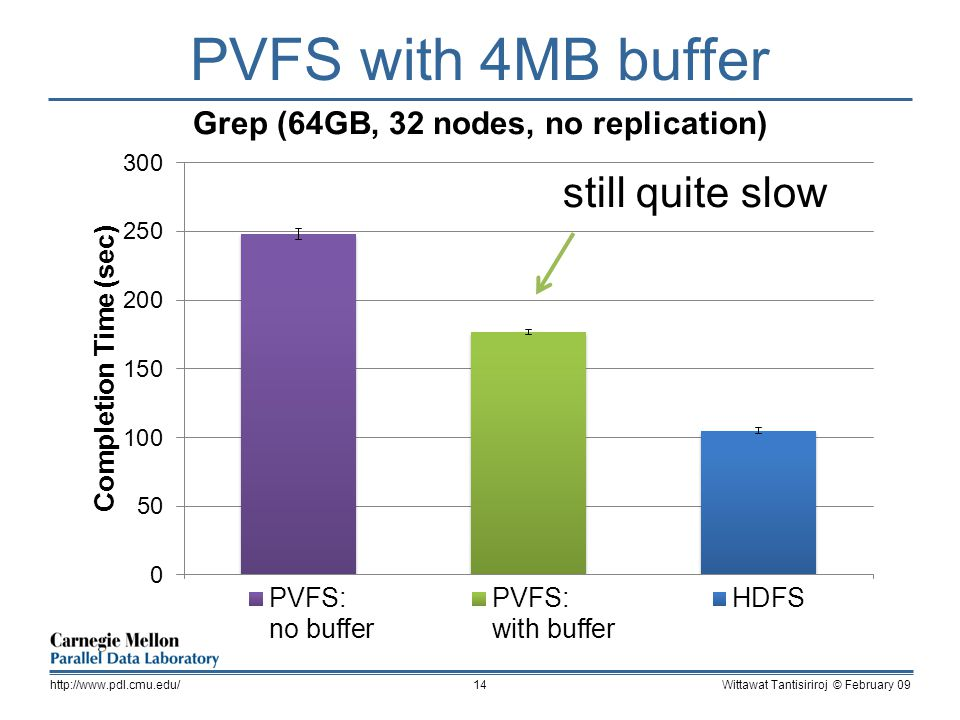 PVFS with 4MB buffer Wittawat Tantisiriroj © February 09http://  still quite slow