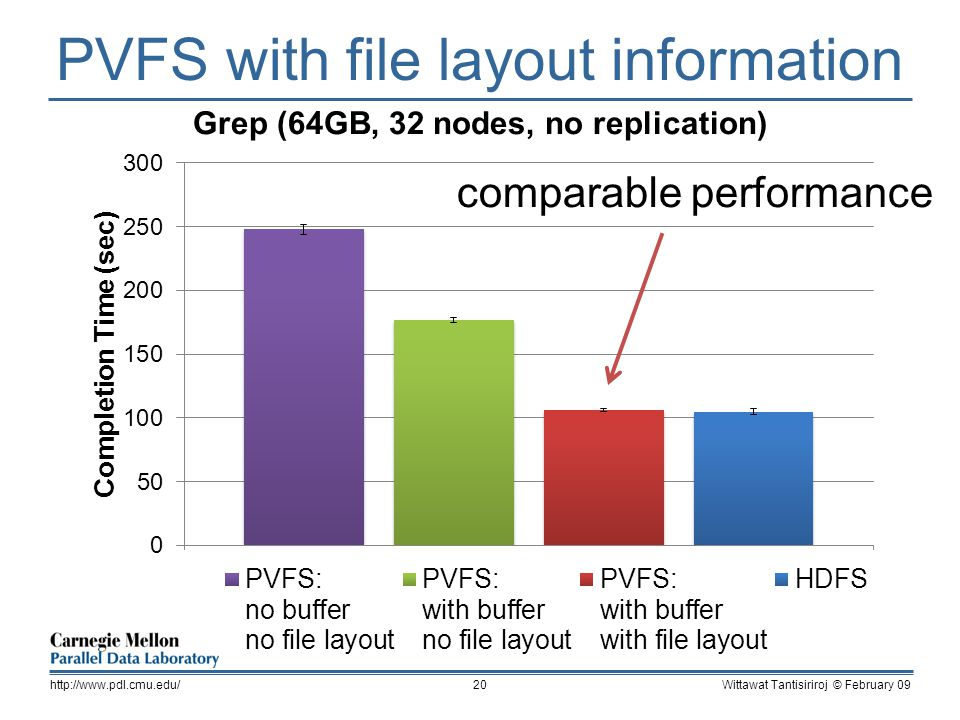 PVFS with file layout information Wittawat Tantisiriroj © February 09http://www.pdl.cmu.edu/20 comparable performance