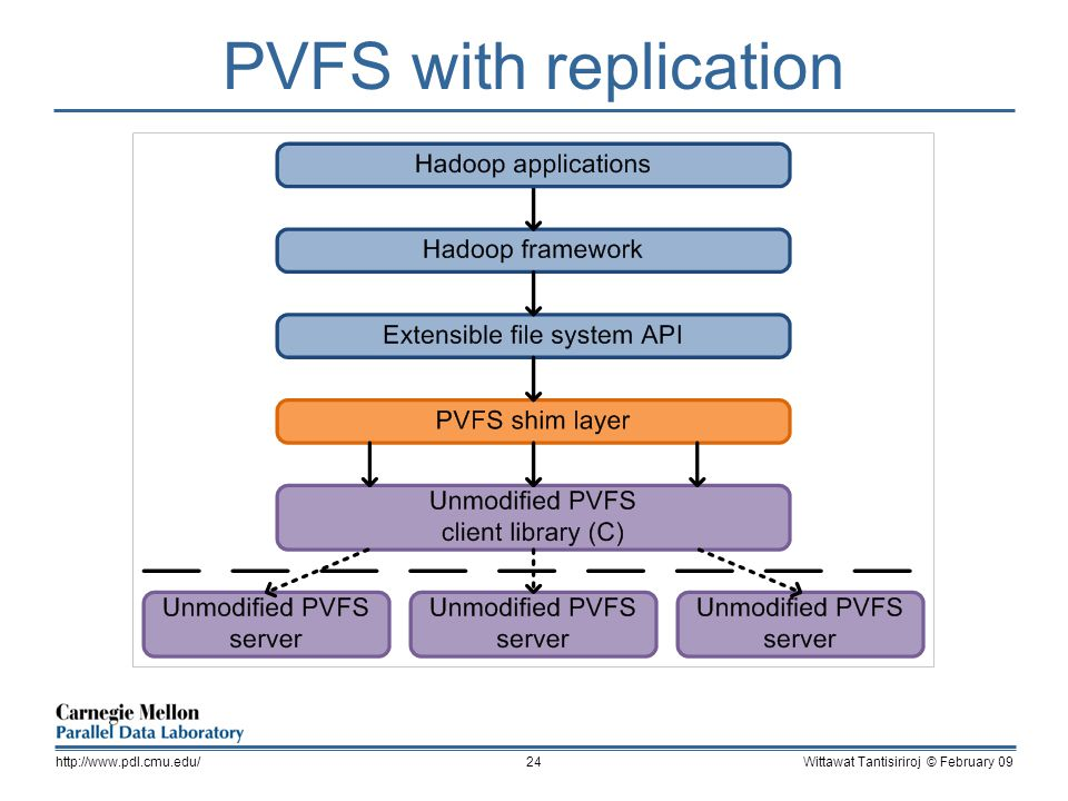 PVFS with replication Wittawat Tantisiriroj © February 09http://www.pdl.cmu.edu/24