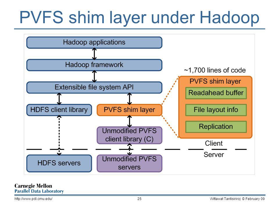 PVFS shim layer under Hadoop Wittawat Tantisiriroj © February 09http://www.pdl.cmu.edu/25
