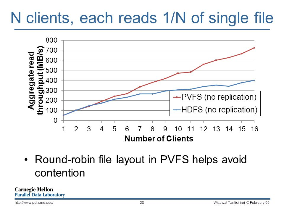 N clients, each reads 1/N of single file Round-robin file layout in PVFS helps avoid contention Wittawat Tantisiriroj © February 09http://www.pdl.cmu.edu/28