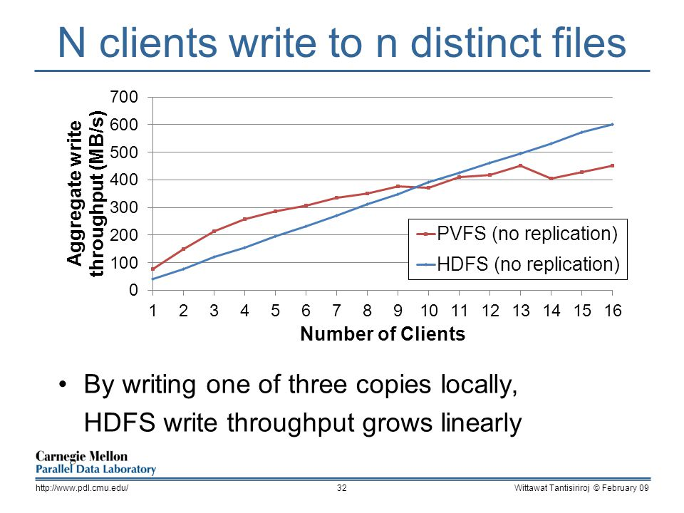 N clients write to n distinct files By writing one of three copies locally, HDFS write throughput grows linearly Wittawat Tantisiriroj © February 09http://www.pdl.cmu.edu/32