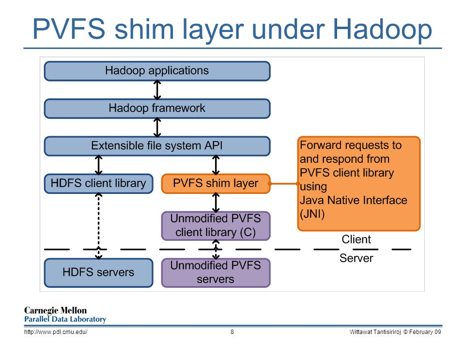 PVFS shim layer under Hadoop Wittawat Tantisiriroj © February 09http://