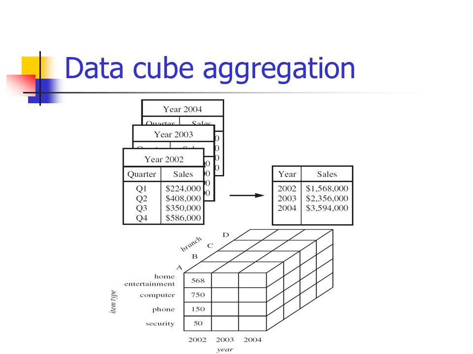Data cube aggregation