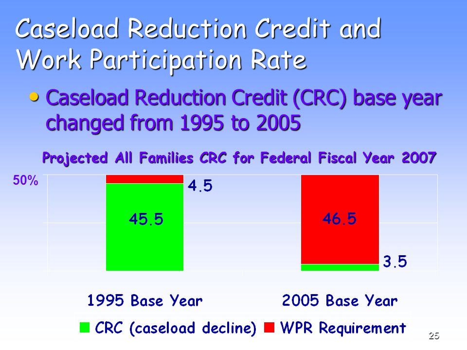 25 Caseload Reduction Credit and Work Participation Rate Caseload Reduction Credit (CRC) base year changed from 1995 to 2005 Caseload Reduction Credit (CRC) base year changed from 1995 to 2005 Projected All Families CRC for Federal Fiscal Year 2007 50%