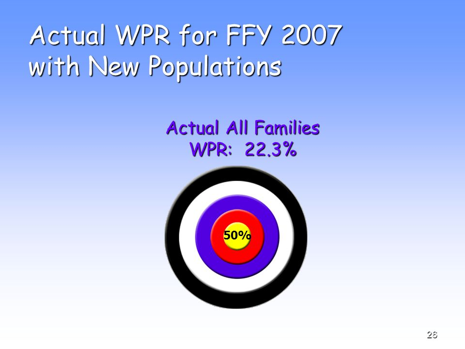 26 Actual WPR for FFY 2007 with New Populations Actual All Families WPR: 22.3% 50%