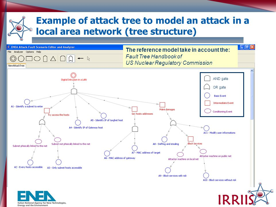 IRRIIS And gate Or gate OR gate AND gate Example of attack tree to model an attack in a local area network (tree structure) The reference model take in account the: Fault Tree Handbook of US Nuclear Regulatory Commission
