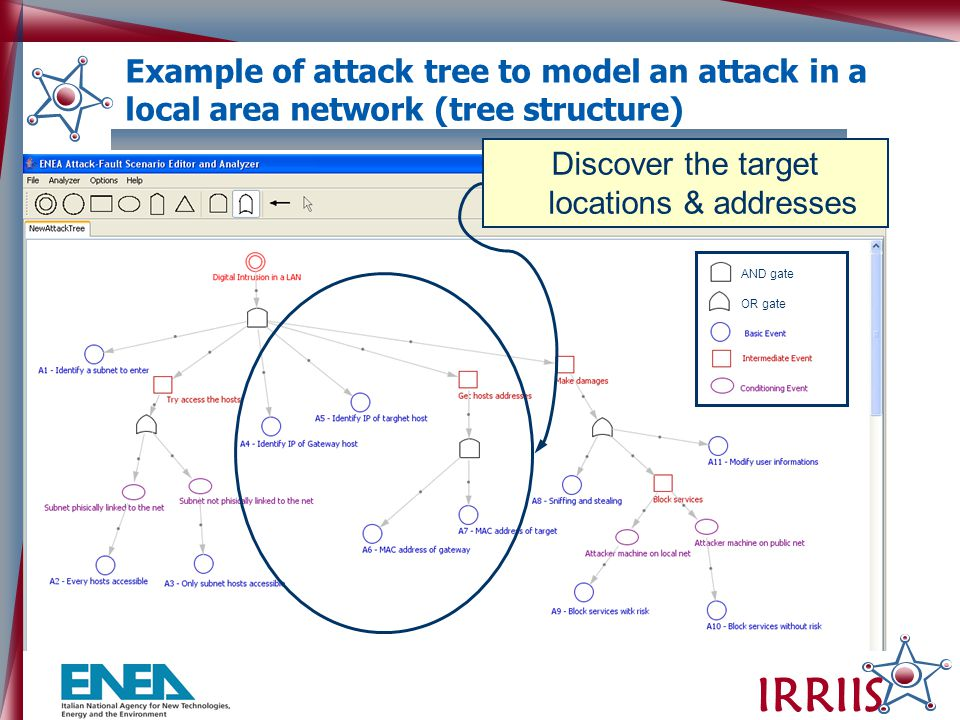 IRRIIS And gate Or gate OR gate AND gate Example of attack tree to model an attack in a local area network (tree structure) Discover the target locations & addresses