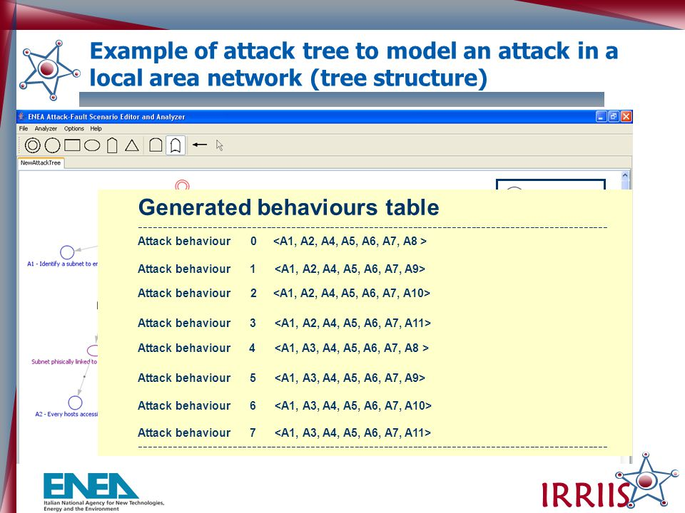 IRRIIS And gate Or gate OR gate AND gate Example of attack tree to model an attack in a local area network (tree structure) Generated behaviours table ------------------------------------------------------------------------------------------------ Attack behaviour 0 Attack behaviour 1 Attack behaviour 2 Attack behaviour 3 Attack behaviour 4 Attack behaviour 5 Attack behaviour 6 Attack behaviour 7 ------------------------------------------------------------------------------------------------