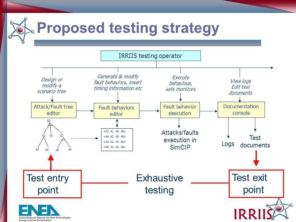 IRRIIS Proposed testing strategy IRRIIS testing operator Attack/Fault tree editor Design or modify a scenario tree GA S1 A2 S2 A3 A4 A5 A6 Fault behaviors editor Generate & modify fault behaviors, insert timing information etc Documentation console View logs Edit test documents Logs Test documents Fault behavior execution Execute behavious, sets monitors Attacks/faults execution in SimCIP Test entry point Test exit point Exhaustive testing