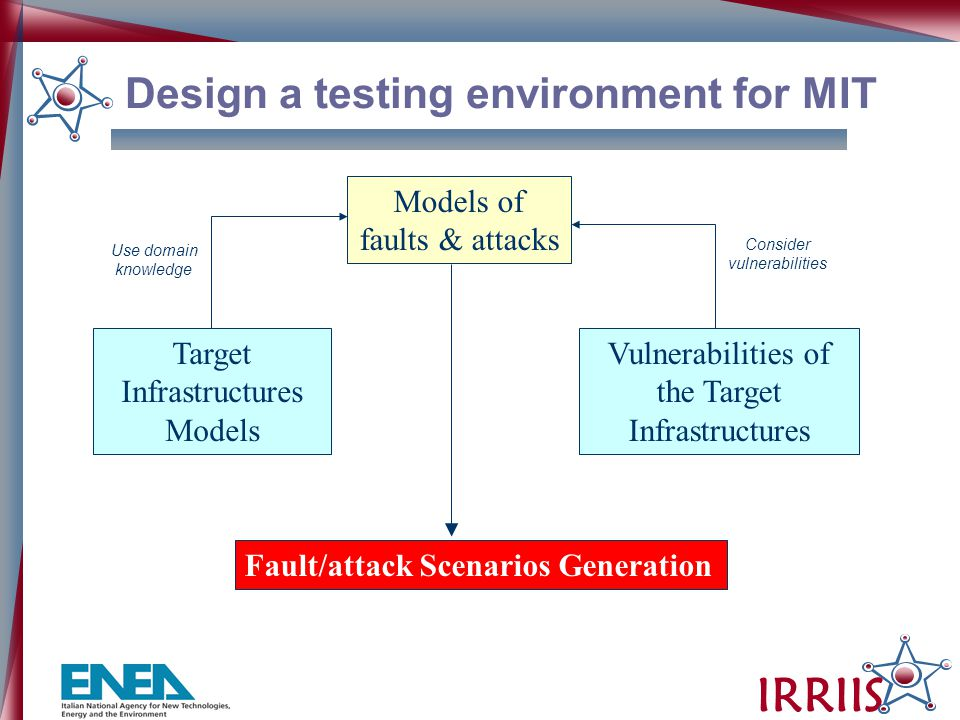 IRRIIS Target Infrastructures Models Vulnerabilities of the Target Infrastructures Fault/attack Scenarios Generation Models of faults & attacks Use domain knowledge Consider vulnerabilities Design a testing environment for MIT