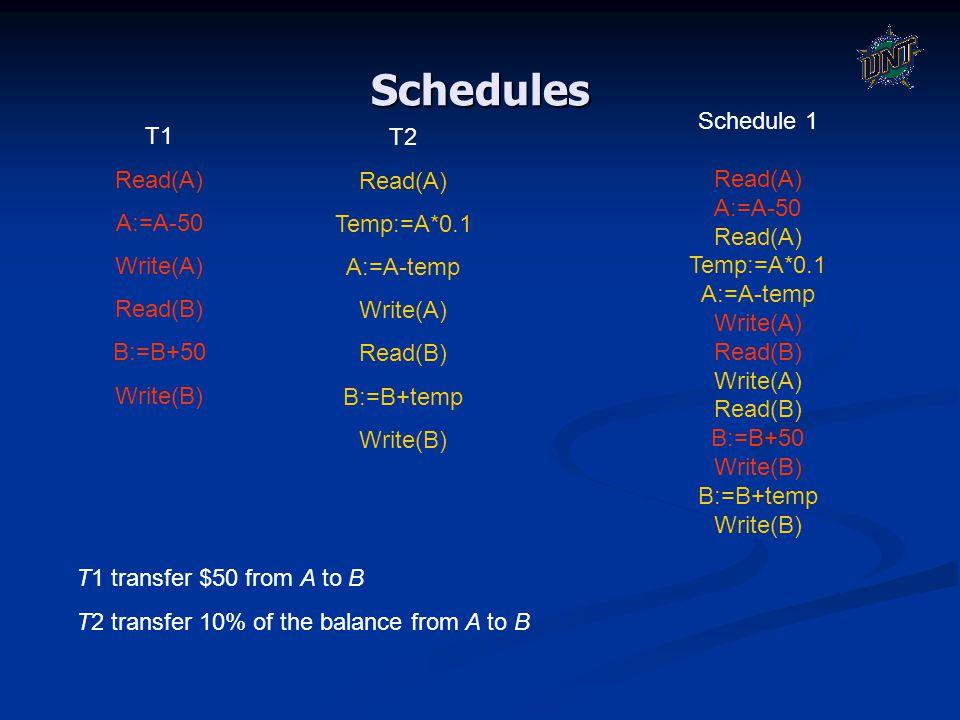 Schedules T1 Read(A) A:=A-50 Write(A) Read(B) B:=B+50 Write(B) T2 Read(A) Temp:=A*0.1 A:=A-temp Write(A) Read(B) B:=B+temp Write(B) Schedule 1 Read(A)