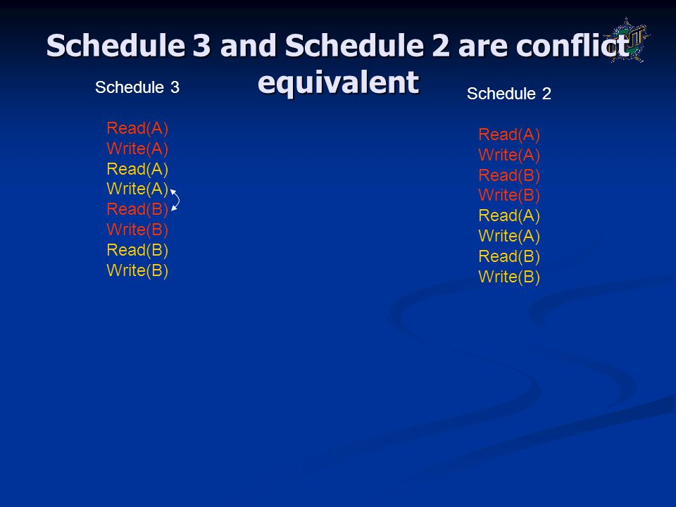 Schedule 3 and Schedule 2 are conflict equivalent Schedule 3 Read(A) Write(A) Read(A) Write(A) Read(B) Write(B) Read(B) Write(B) Schedule 2 Read(A) Wr