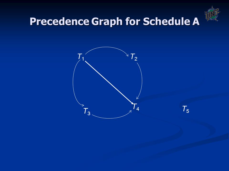 Precedence Graph for Schedule A T3T3 T4T4 T1T1 T2T2 T5T5