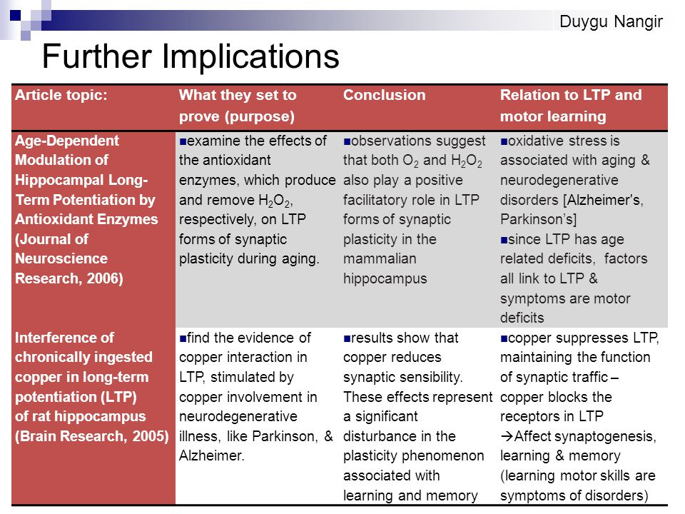 Further Implications Article topic: What they set to prove (purpose) Conclusion Relation to LTP and motor learning Age-Dependent Modulation of Hippocampal Long- Term Potentiation by Antioxidant Enzymes (Journal of Neuroscience Research, 2006) examine the effects of the antioxidant enzymes, which produce and remove H 2 O 2, respectively, on LTP forms of synaptic plasticity during aging.
