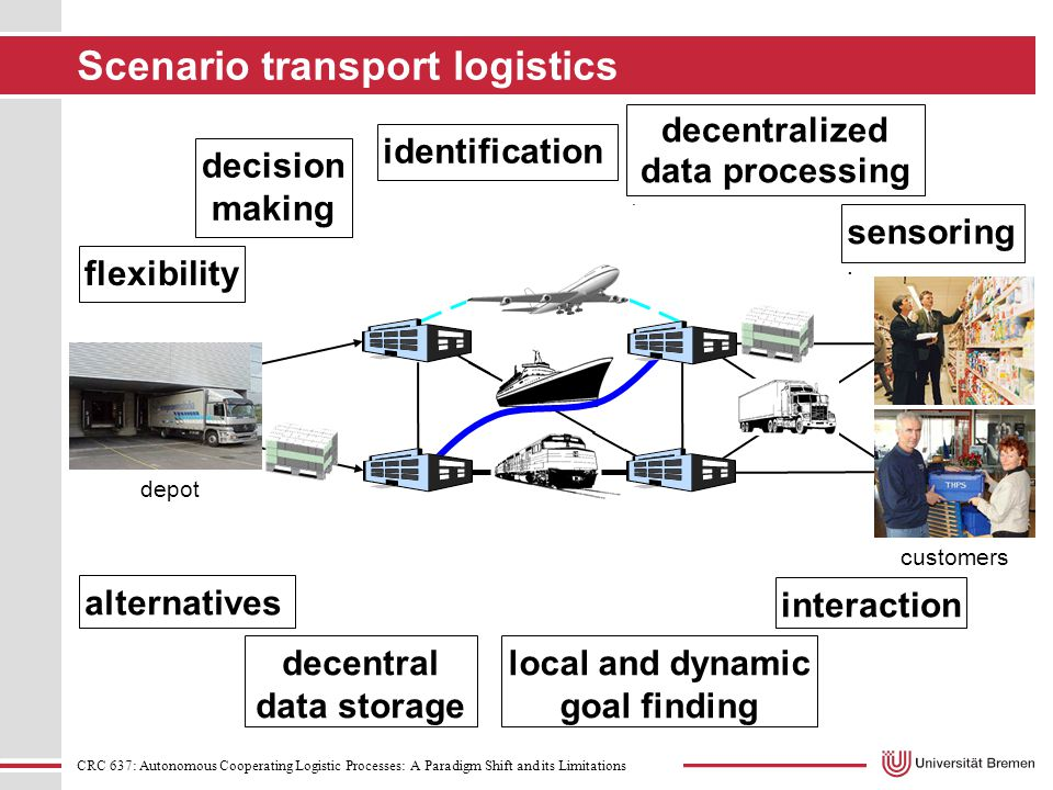 CRC 637: Autonomous Cooperating Logistic Processes: A Paradigm Shift and its Limitations Scenario transport logistics local and dynamic goal finding alternatives decision making interaction decentralized data processing.