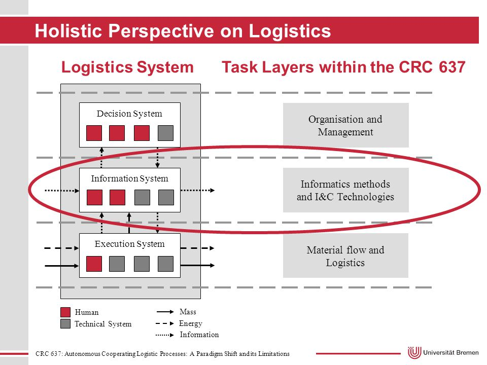 CRC 637: Autonomous Cooperating Logistic Processes: A Paradigm Shift and its Limitations Holistic Perspective on Logistics Logistics SystemTask Layers within the CRC 637 Information System Informatics methods and I&C Technologies Execution System Human Technical System Mass Energy Information Material flow and Logistics Decision System Organisation and Management