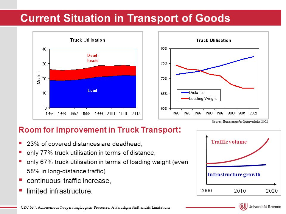 CRC 637: Autonomous Cooperating Logistic Processes: A Paradigm Shift and its Limitations Current Situation in Transport of Goods Source: Bundesamt für Güterverkehr, 2002 Room for Improvement in Truck Transport :  23% of covered distances are deadhead,  only 77% truck utilisation in terms of distance,  only 67% truck utilisation in terms of loading weight (even 58% in long-distance traffic).